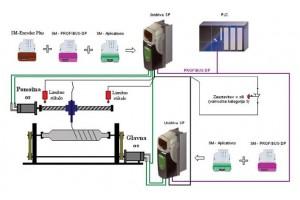 Izdelava aplikacij z AC servo regulatorjem Unidrive SP, kjer je potrebno pozicijsko sledenje pomožne osi glavne osi